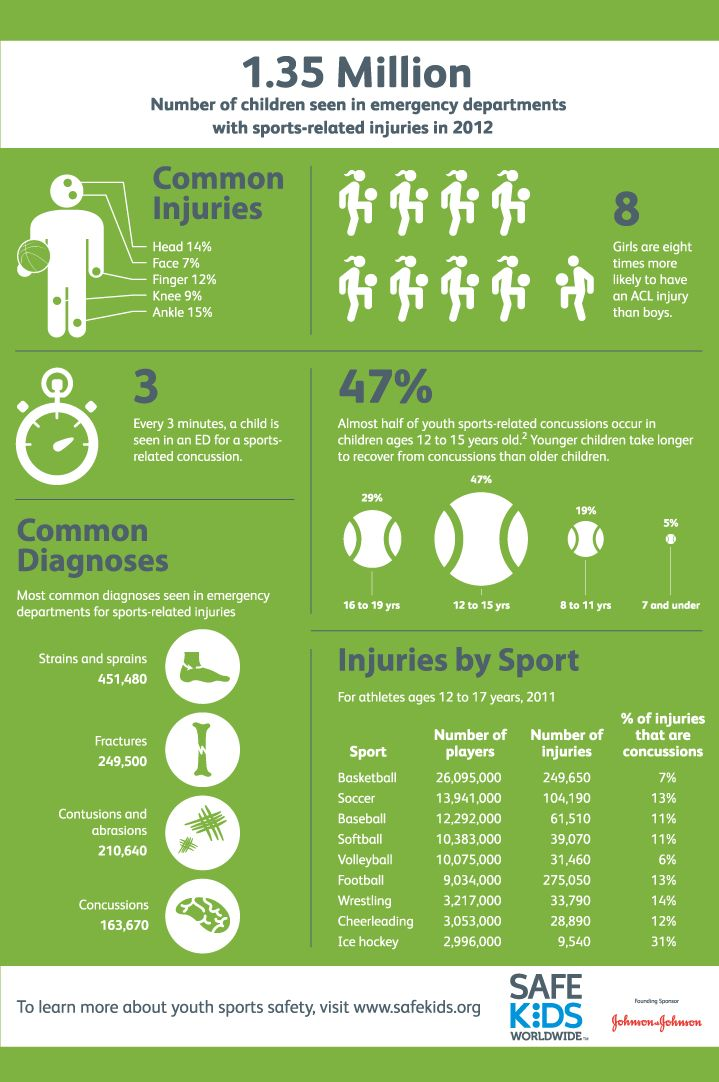 sport injuries infographics